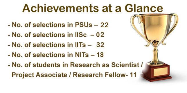 Achievements at a Glance